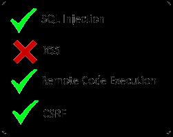 vulnerabilities_checklist