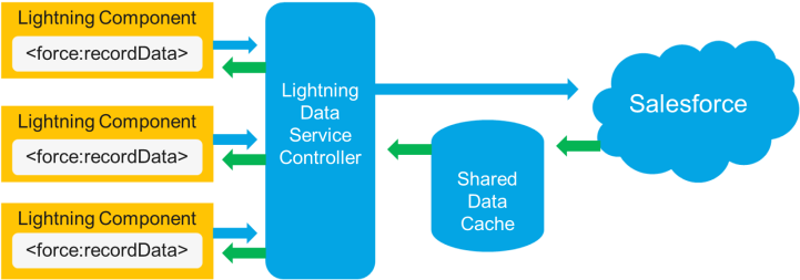 5 Ways to Build Lightning Fast Components – Sara Has No Limits